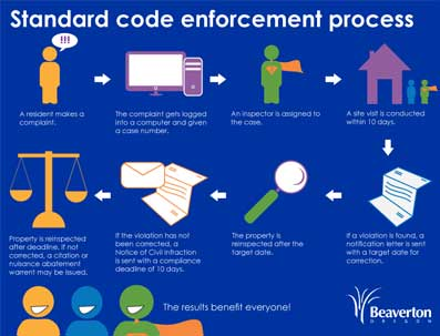 Graphic link to Standard Code Enforcement Process diagram. Opens in new window